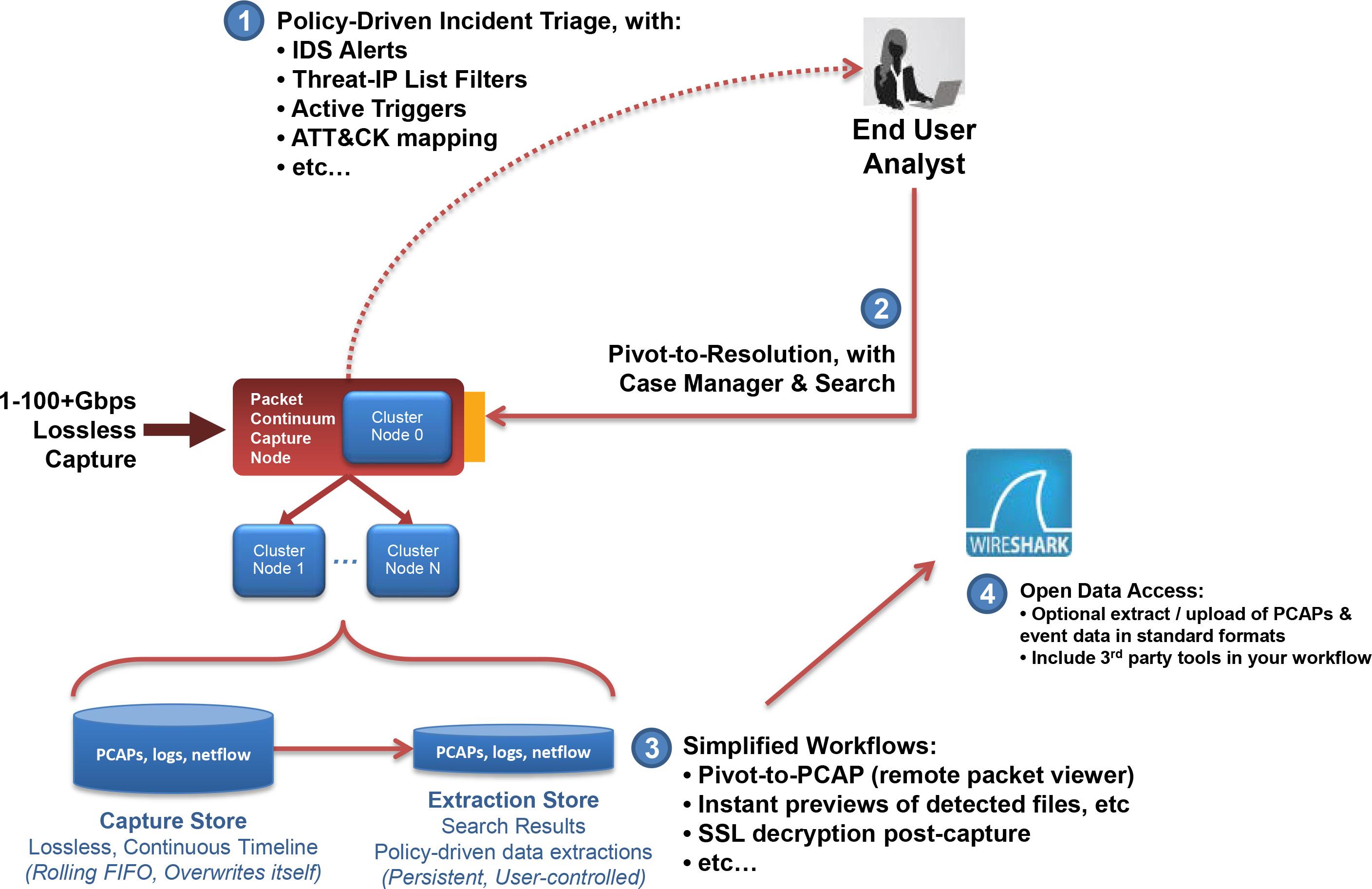 Nessus Rest Api Diagram | Online Wiring Diagram